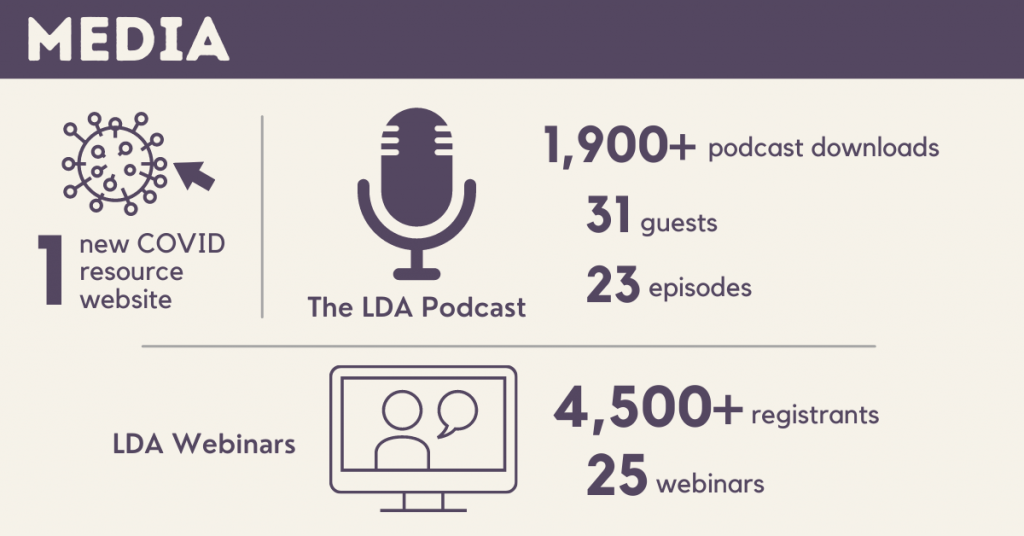 Media: 1 new COVID resource website. The LDA Podcast: 1,900+ podcast downloads, 31 guests, 23 episodes. LDA Webinars: 4,500+ registrants, 25 webinars.