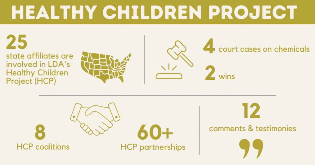 Healthy Children Project. 25 state affiliates are involved in LDA's Healthy Children Project (HCP), 4 court cases on chemicals, 2 wins, 8 HCP coalitions, 60+ HCP partnerships, 12 comments & testimonies.